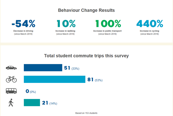 Ride2School Survey Results.PNG