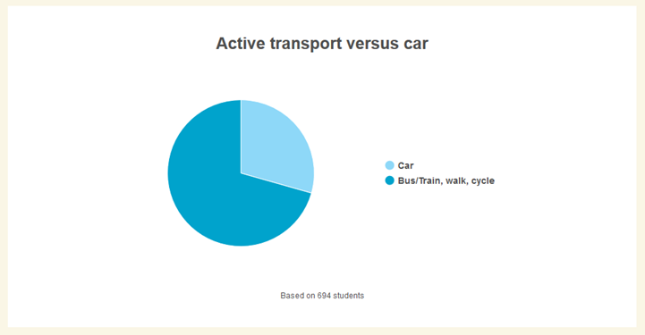 HandsUp_ActiveTransport_May2019.png