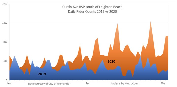 Curtin Ave RSP riders 2019 vs 2020.jpg